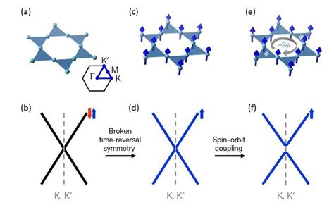 The kagome structure and Fe3Sn2