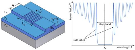 Photonics   Free Full-Text   Design of a Label-Free