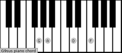 Chord Database | Piano | key G | Scales-Chords